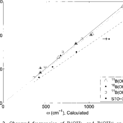 Molecular Orbital Diagram Of Oh Minn Kota Wiring 24 Volt Figure 2 From Stable Boron Isotope Fractionation Between Dissolved B Observed Frequencies 3 And