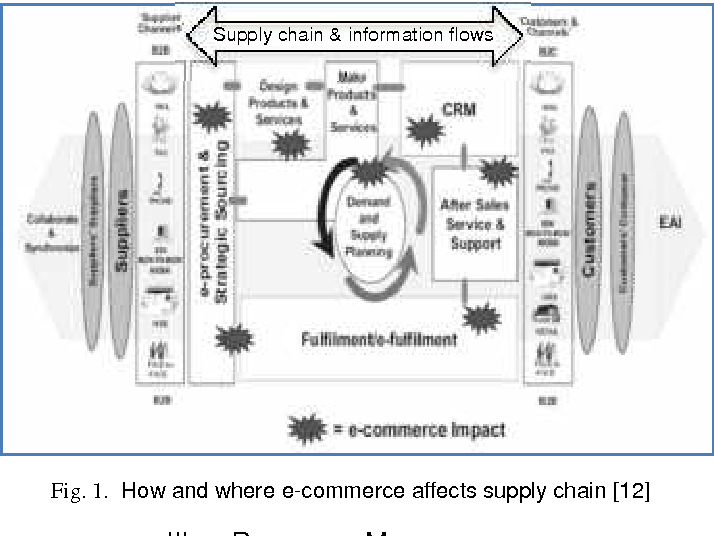 Figure 1 from THE IMPACT OF E-COMMERCE IN SUPPLY CHAIN