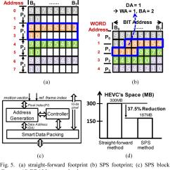 Nj Straight Line Diagram Grasshopper Labeled Figure 5 From A 0 2nj Pixel 4k 60fps Main 10 Hevc Decoder With Multi Forward Footprint B Sps