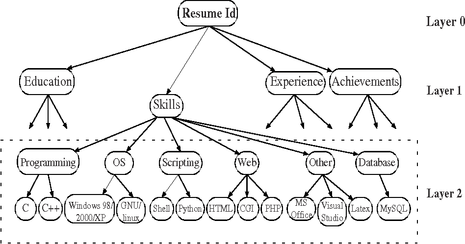 Figure 3 from An Approach to Extract Special Skills to