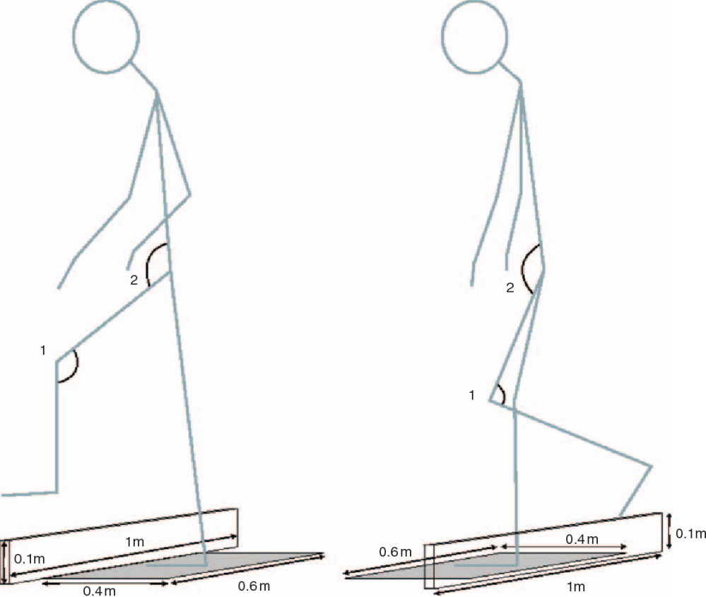medium resolution of figure 1 stick diagram showing the analysed hip and knee angles in the prosthetic leading and