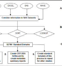 figure 1 from sdtm mapping becomes more easy with sas clinical datafigure 1 flow diagram of [ 1302 x 772 Pixel ]