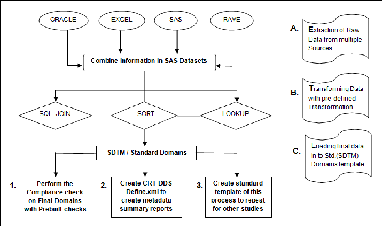 hight resolution of figure 1 from sdtm mapping becomes more easy with sas clinical datafigure 1 flow diagram of