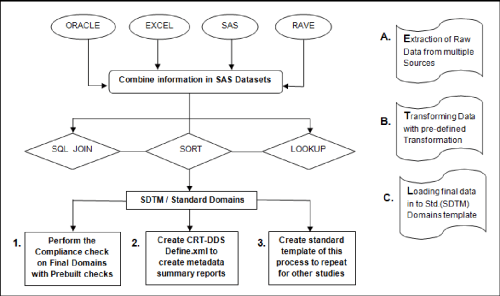 small resolution of figure 1 from sdtm mapping becomes more easy with sas clinical datafigure 1 flow diagram of