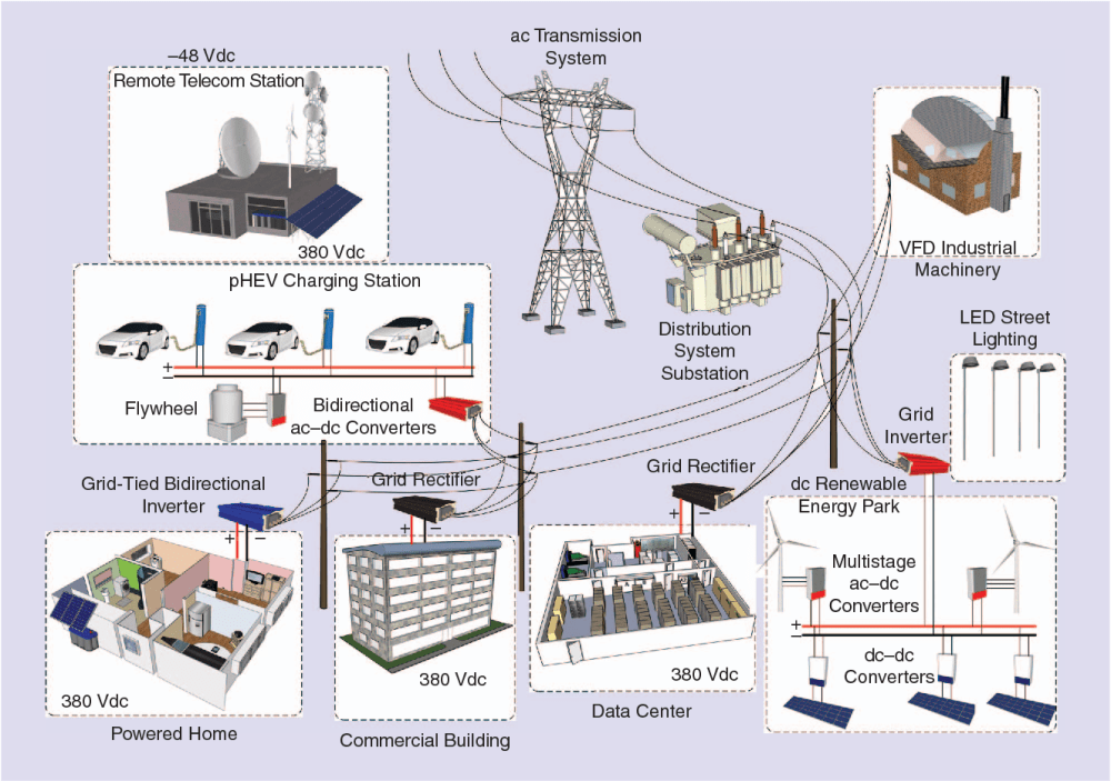 medium resolution of advanced lvdc electrical power architectures and microgrids a step toward a new generation of power distribution networks semantic scholar