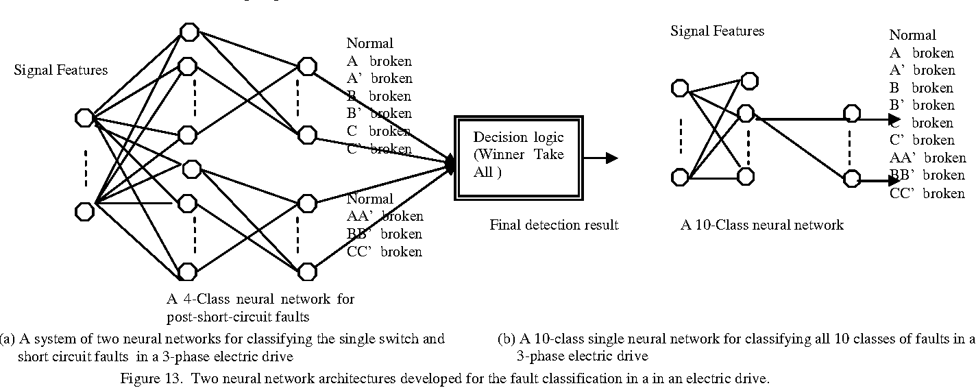 hight resolution of two neural network architectures developed for the fault classification in a in an