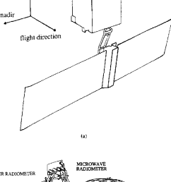 a schematic view of the radiometer implementation on the satellite [ 616 x 1614 Pixel ]