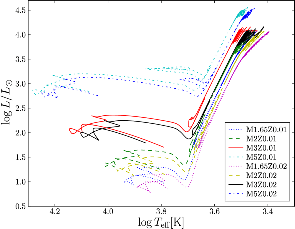 medium resolution of h r diagram for low and intermediate mass models