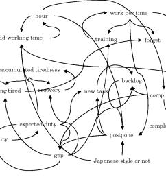 figure 7 causal loop diagram of extra time work model [ 1092 x 894 Pixel ]