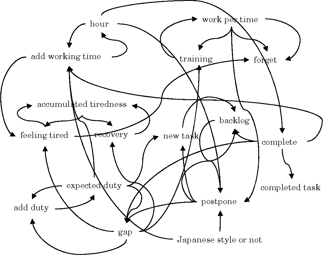 hight resolution of figure 7 causal loop diagram of extra time work model