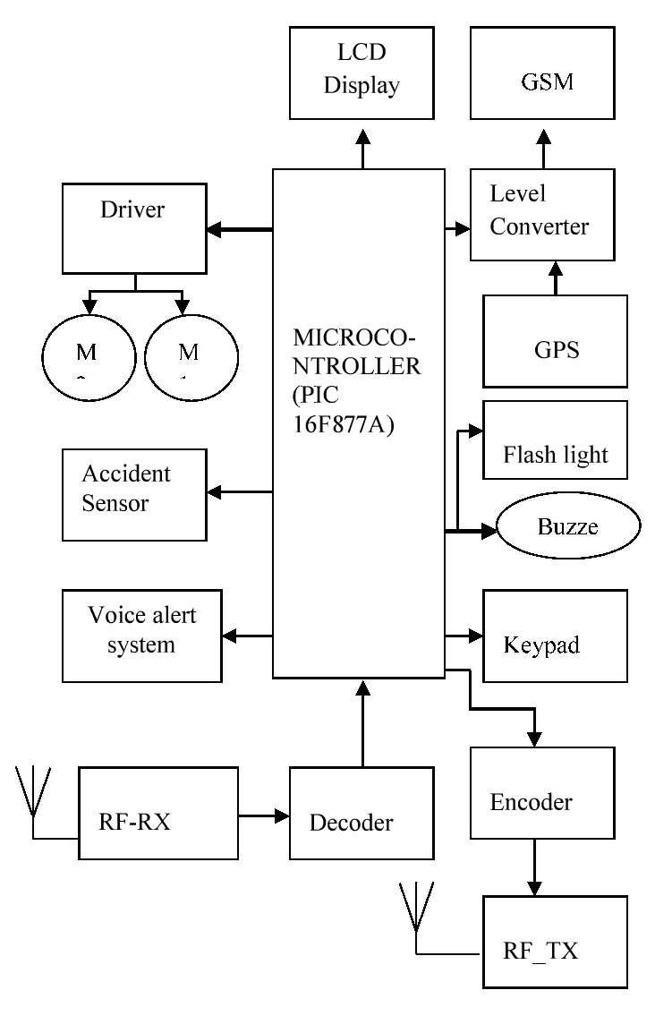 medium resolution of 7 block diagram of proposed system