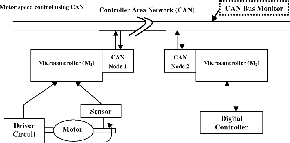 medium resolution of figure 1 generic schematic diagram of the real time dc motor control