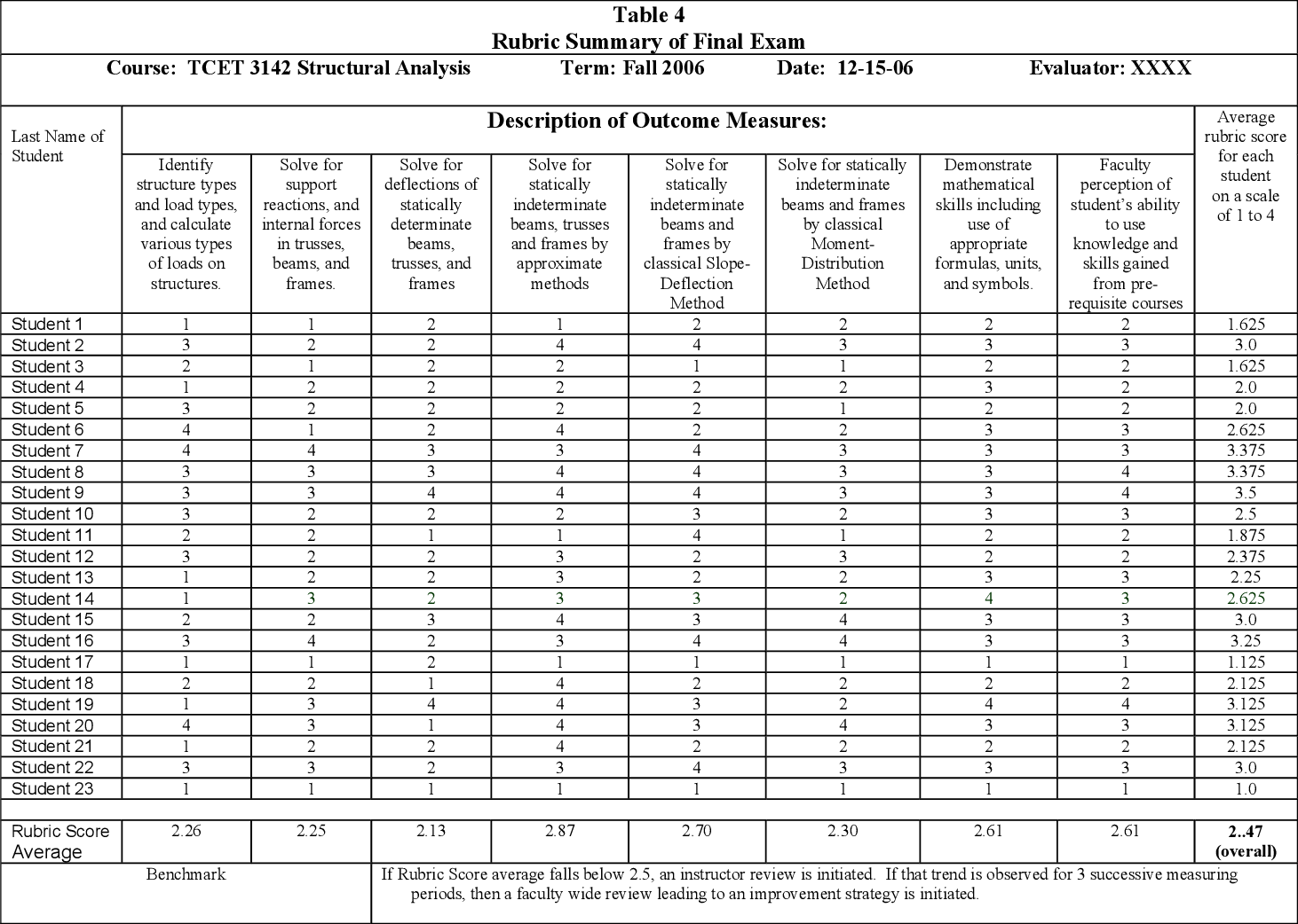 Table 4 from Assessment And Evaluation Of Engineering