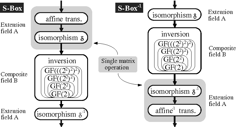 A COMPACT RIJNDAEL HARDWARE ARCHITECTURE WITH S-BOX
