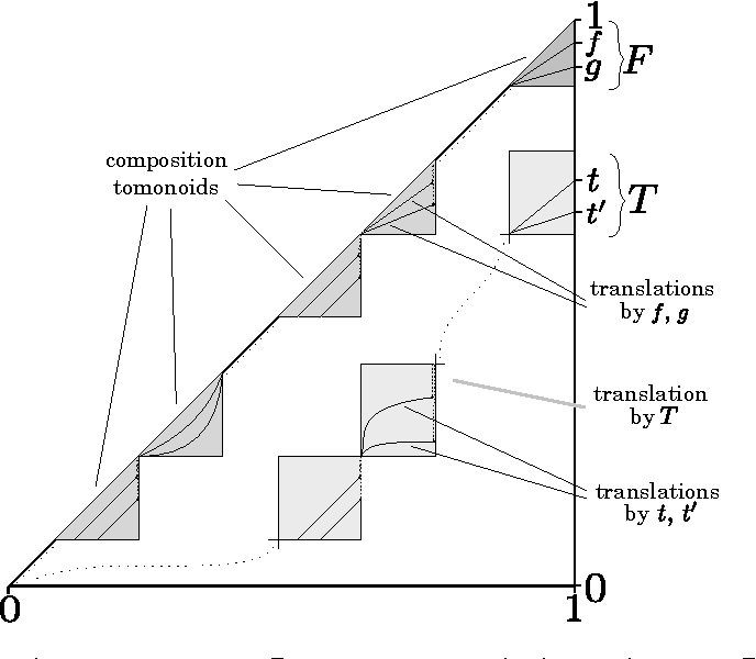 Figure 2 from The construction of left-continuous t-norms