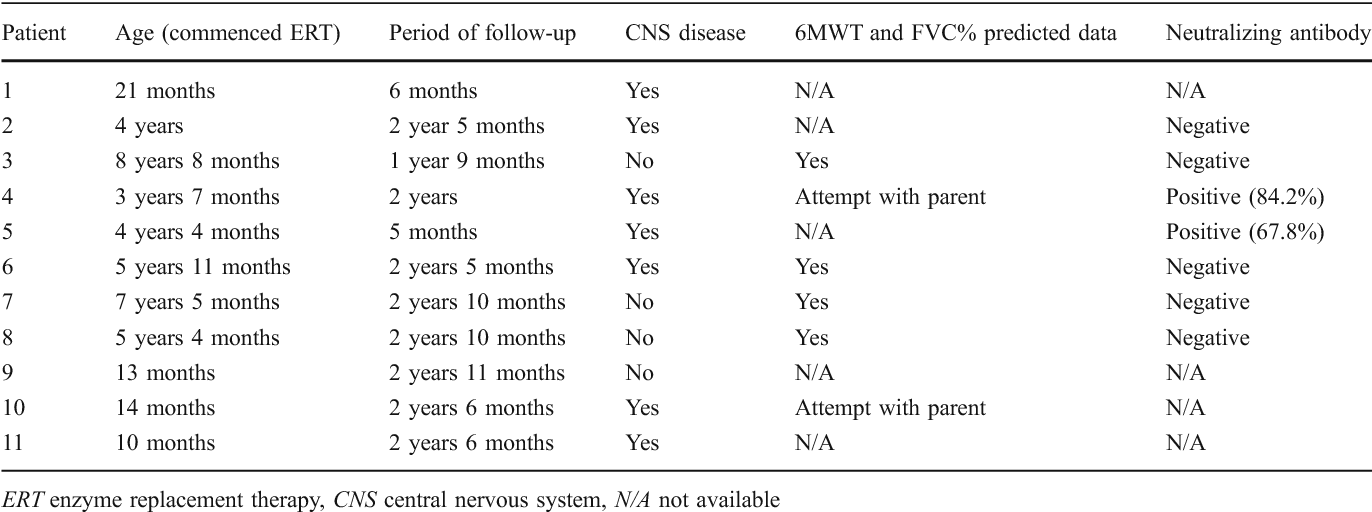 Table 2 from Treatment of mucopolysaccharidosis type II