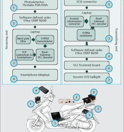 system block diagram of the scooter vlc prototype  [ 820 x 996 Pixel ]