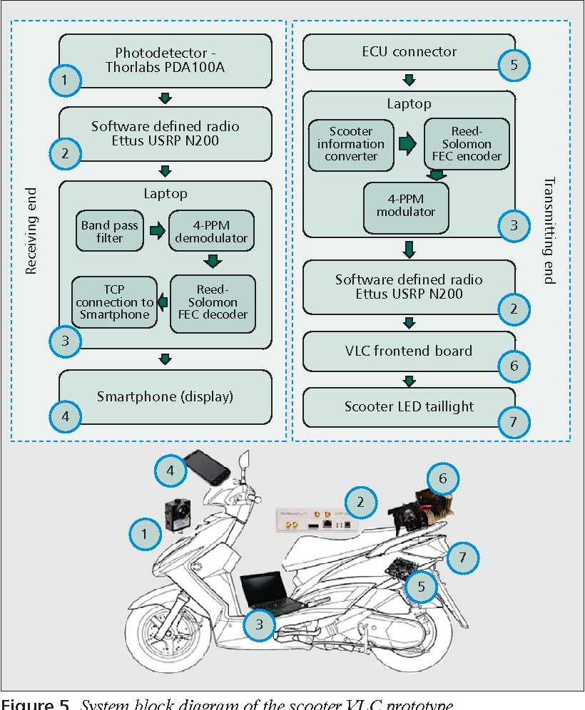hight resolution of system block diagram of the scooter vlc prototype
