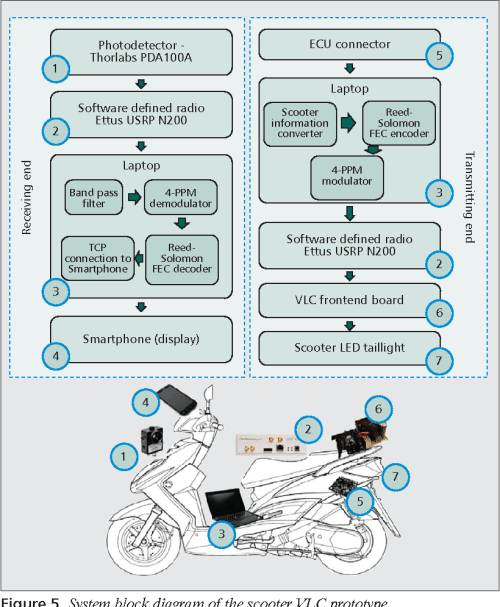 small resolution of system block diagram of the scooter vlc prototype