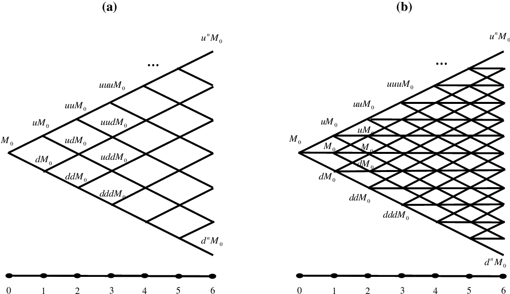 Figure 1 from A lattice framework for pricing display