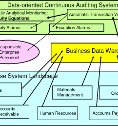 figure 1 architecture of data oriented continuous auditing system [ 1322 x 982 Pixel ]