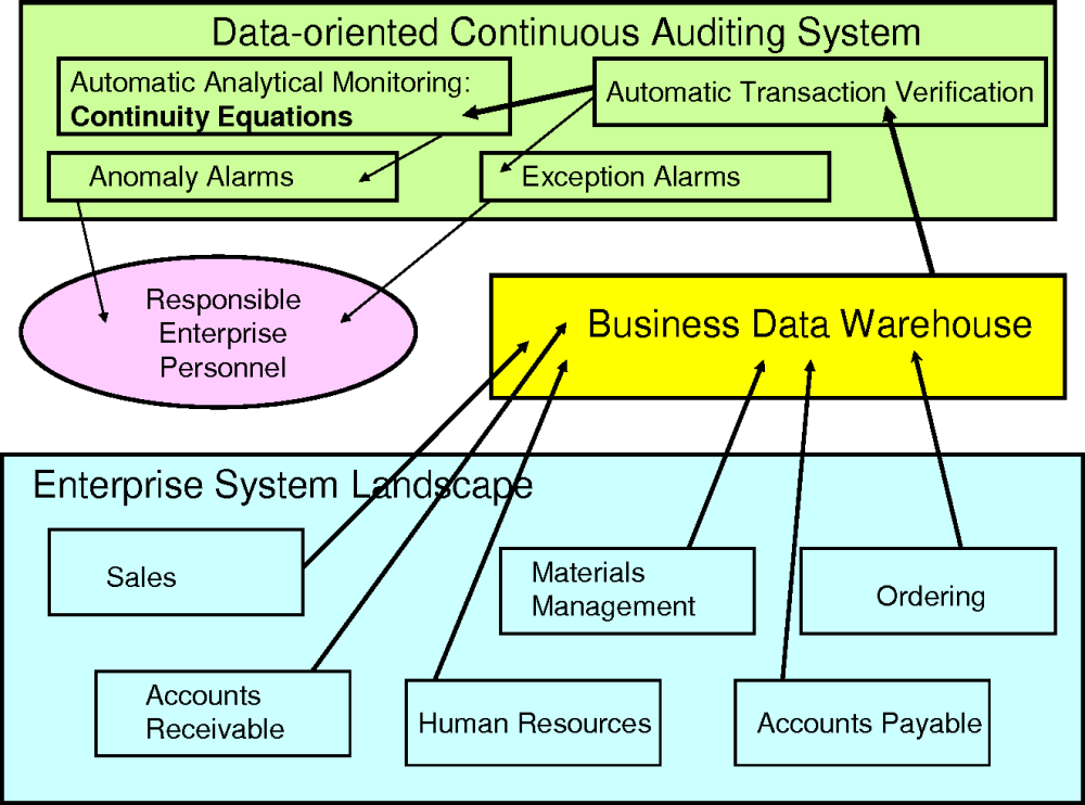 medium resolution of figure 1 architecture of data oriented continuous auditing system
