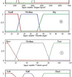 membership function of a engine speed b throttle [ 712 x 1144 Pixel ]