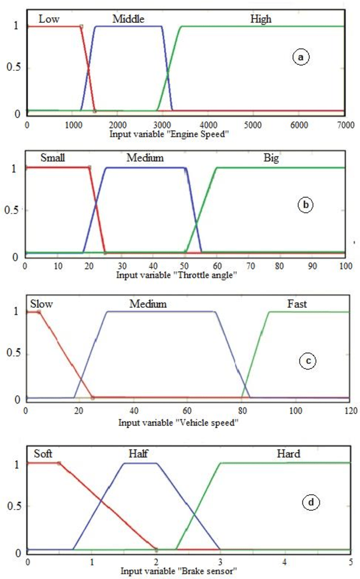 hight resolution of membership function of a engine speed b throttle