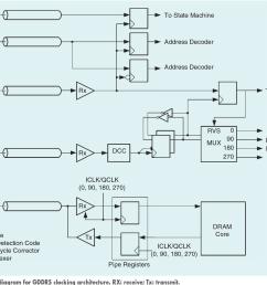 figure 11 a block diagram for gddr5 clocking architecture rx receive tx [ 1350 x 996 Pixel ]