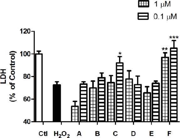 Figure 3 from Spongionella Secondary Metabolites Protect