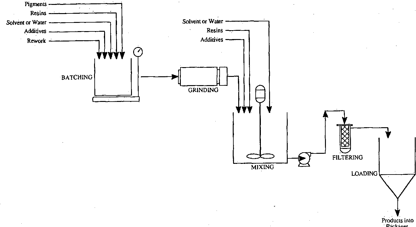 Figure 1 from Hazardous waste minimization: Part III
