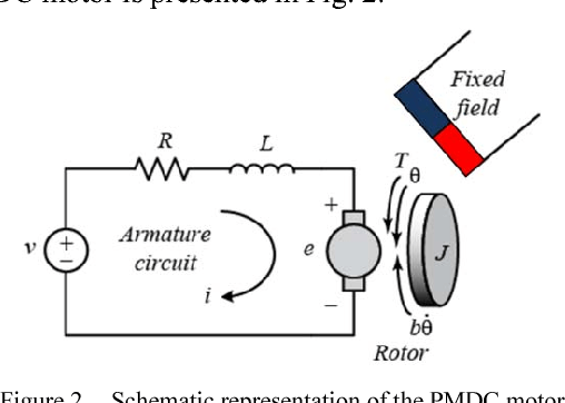 Implementation of a fuzzy logic speed controller for a