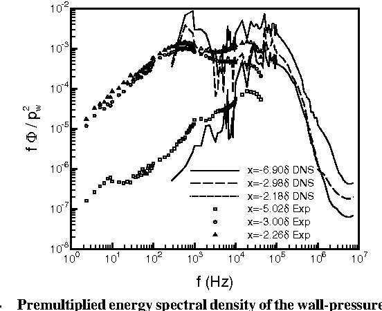 Figure 2 from Low Reynolds Number Effects in a Mach 3