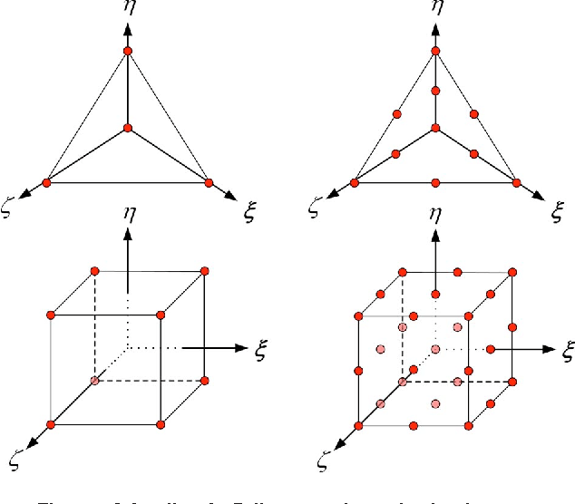 Figure 1 from Stabilized Finite Element Methods for the