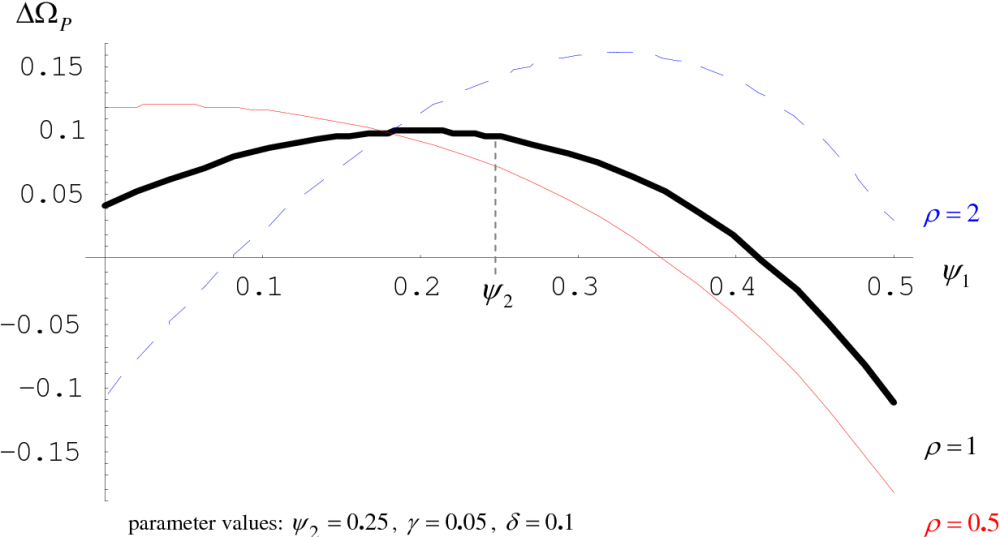 medium resolution of figure 2 welfare gains from partial fiscal centralization