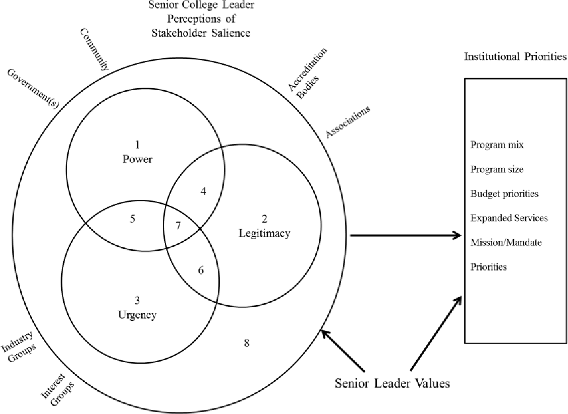 Figure 2 from EXTERNAL STAKEHOLDER SALIENCE IN THE