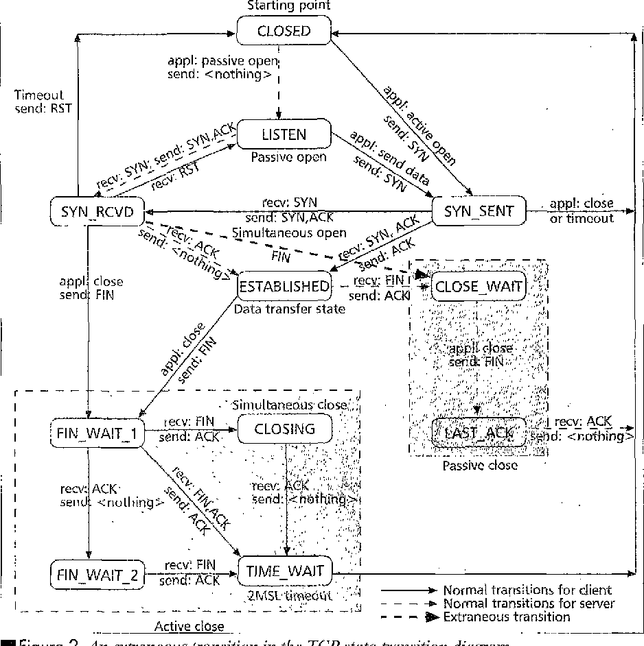 hight resolution of an extraneous transition in the tcp state transition diagram