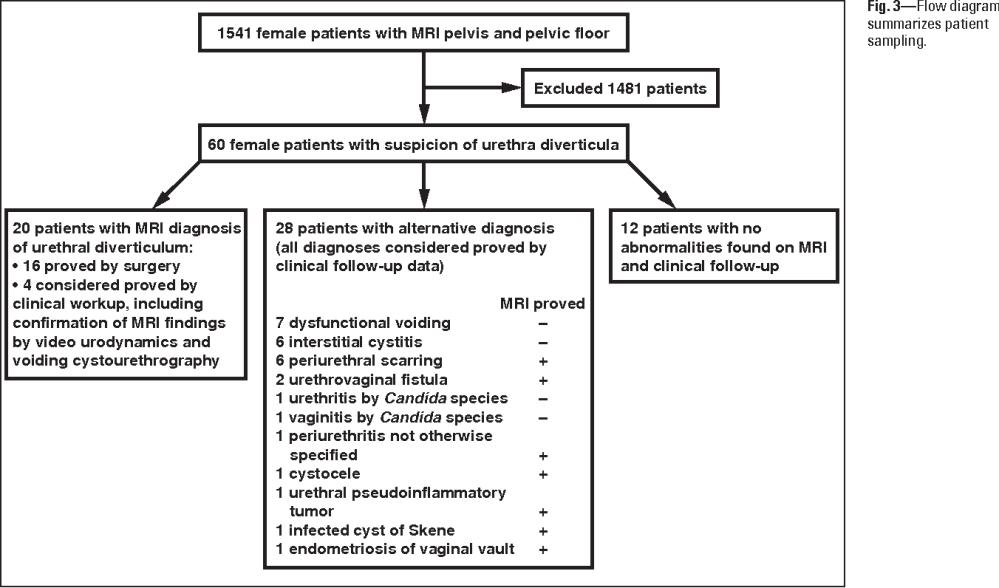 medium resolution of 3 flow diagram summarizes patient sampling