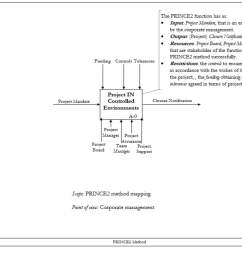idef0 a 0 diagram of prince2 [ 1170 x 784 Pixel ]