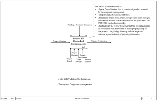 small resolution of idef0 a 0 diagram of prince2