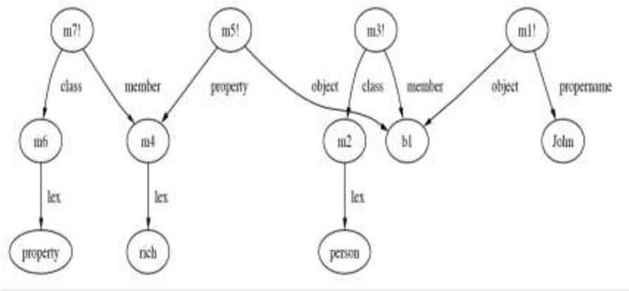 [PDF] Meinongian Semantics and Artificial Intelligence