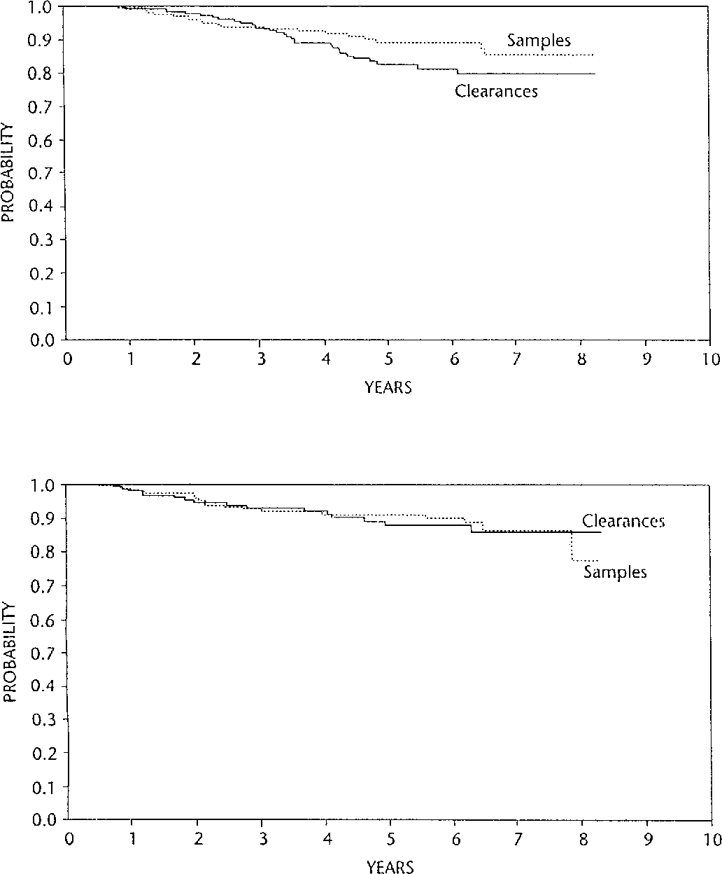 hight resolution of time until local regional recurrence by axillary sample or clearance by