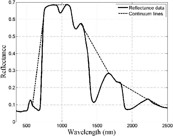 Figure 8 from Relationship between Hyperspectral