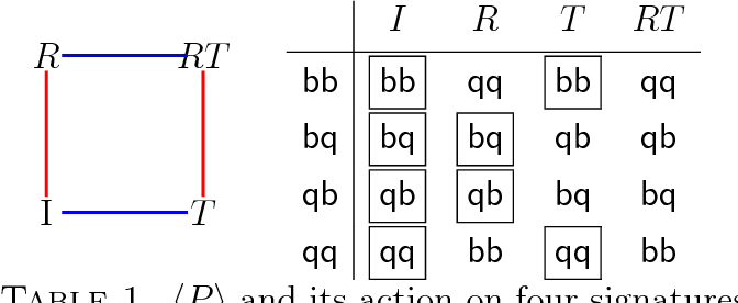 Table 1 from Applying Burnside ' s lemma to a one