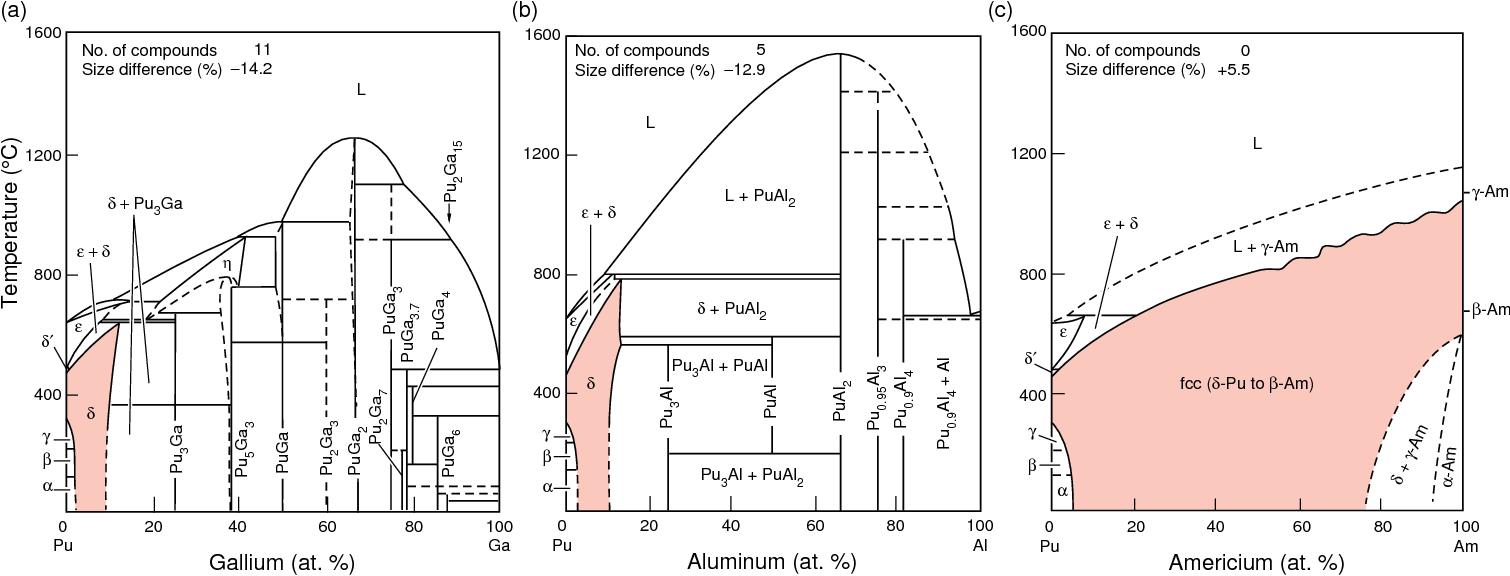 hight resolution of binary phase diagrams and their significance for plutonium metallurgy the binary diagrams