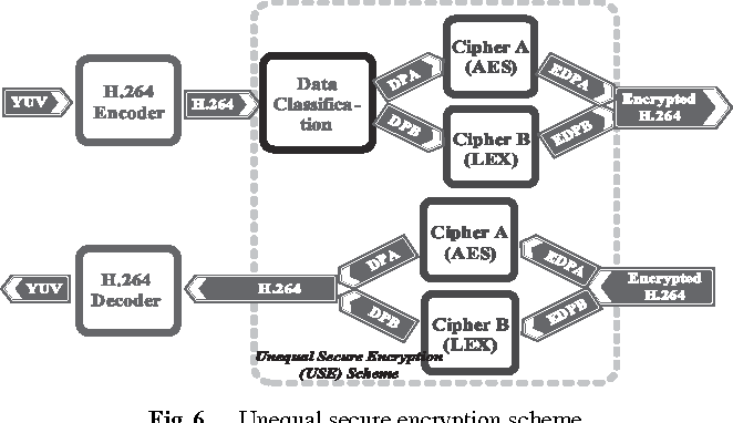 Table 9 from An Unequal Secure Encryption Scheme for H.264