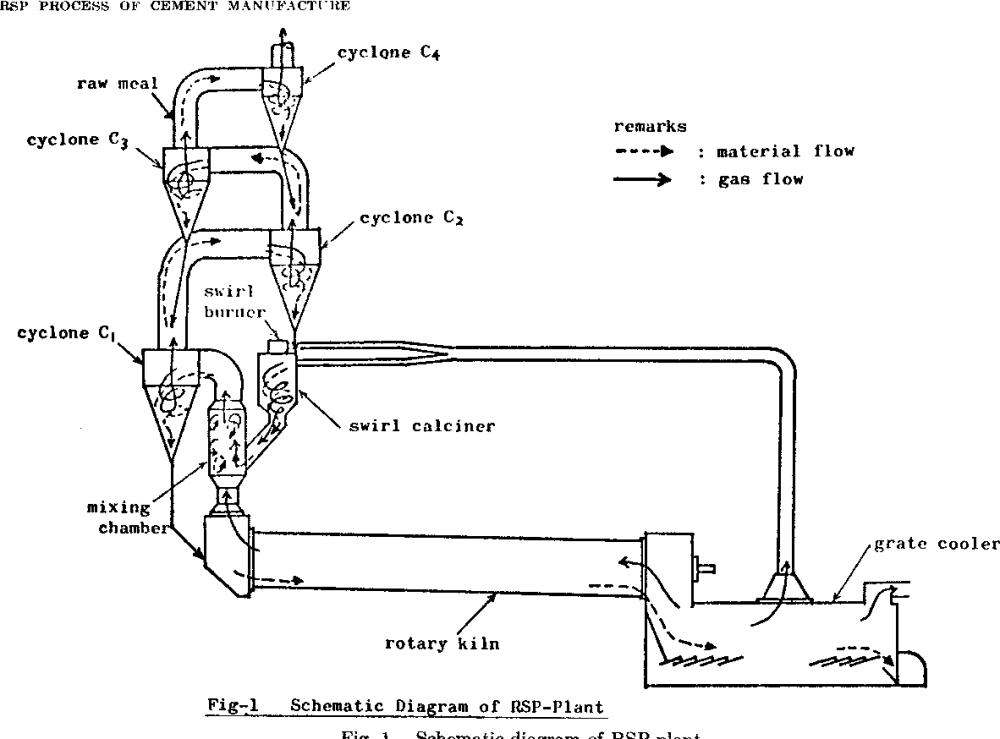 medium resolution of schematic diagram of rsp plant