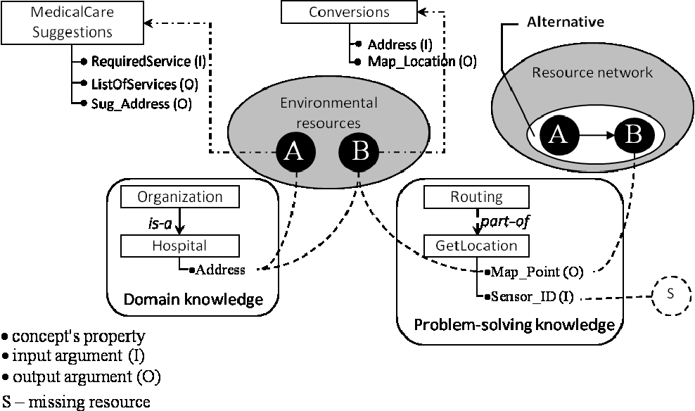 Figure 3 from Knowledge Fusion Patterns for Design of