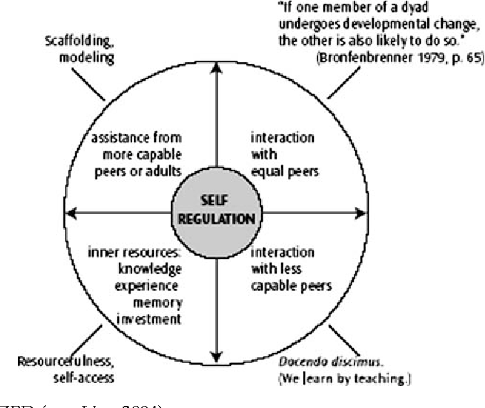 Figure 1 from Scaffolding Instruction for English Language