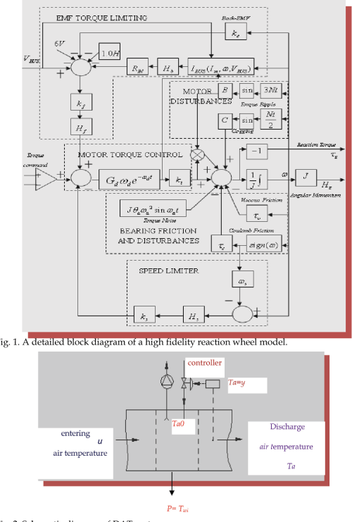 small resolution of a detailed block diagram of a high fidelity reaction wheel model